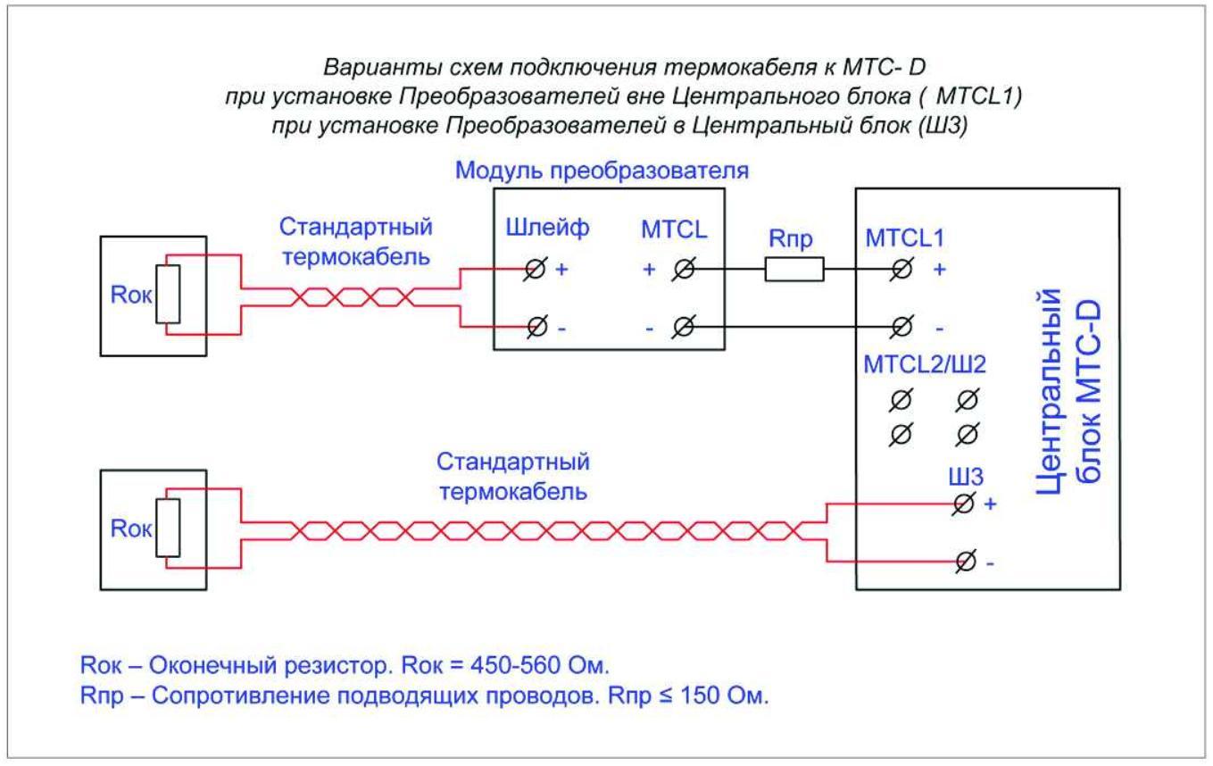 Модули и их схемы подключения